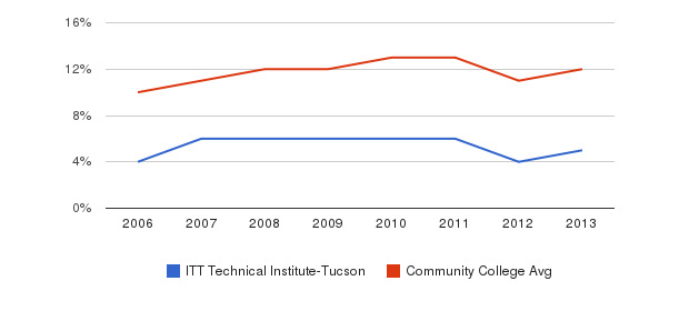 ITT Technical Institute-Tucson Black&nbsp(2006-2013)