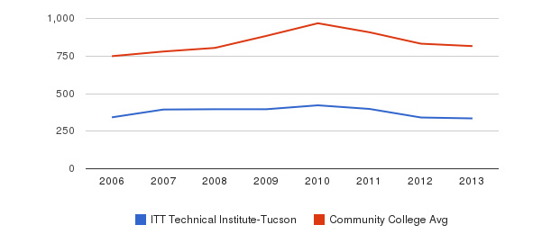 ITT Technical Institute-Tucson Full-Time Students&nbsp(2006-2013)