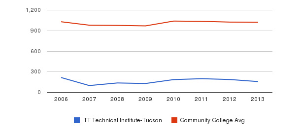 ITT Technical Institute-Tucson Part-Time Students&nbsp(2006-2013)