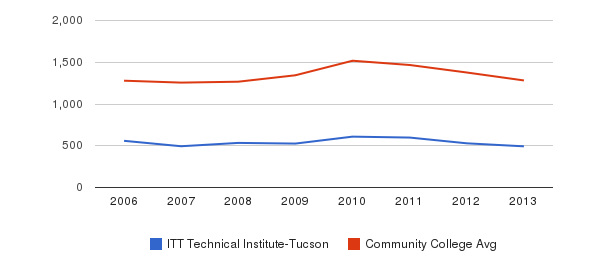 ITT Technical Institute-Tucson Total Enrollment&nbsp(2006-2013)