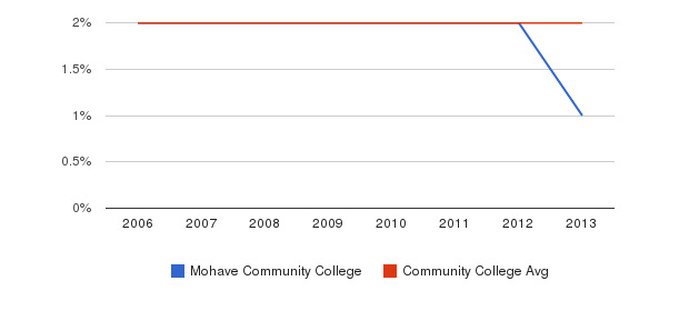 Mohave Community College Asian&nbsp(2006-2013)