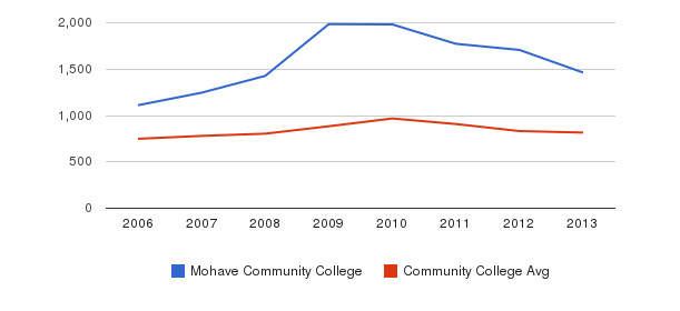 Mohave Community College Full-Time Students&nbsp(2006-2013)