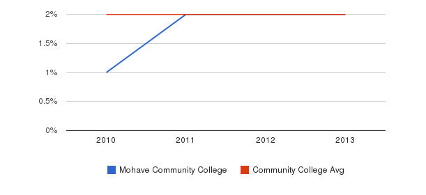 Mohave Community College More&nbsp(2010-2013)