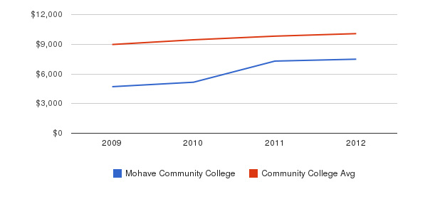 Mohave Community College Out-State Tuition Fees&nbsp(2009-2012)