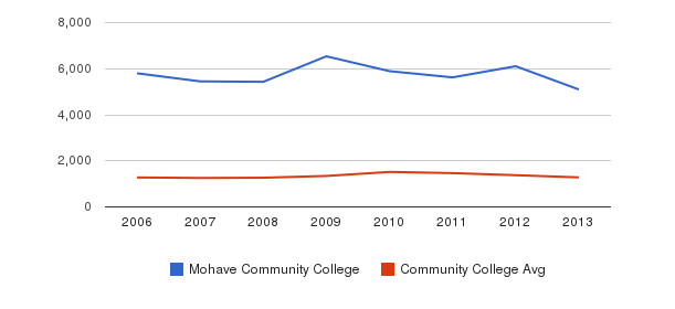 Mohave Community College Total Enrollment&nbsp(2006-2013)