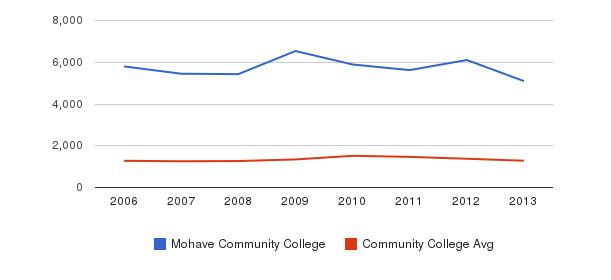 Mohave Community College Total Enrollment&nbsp(2006-2013)