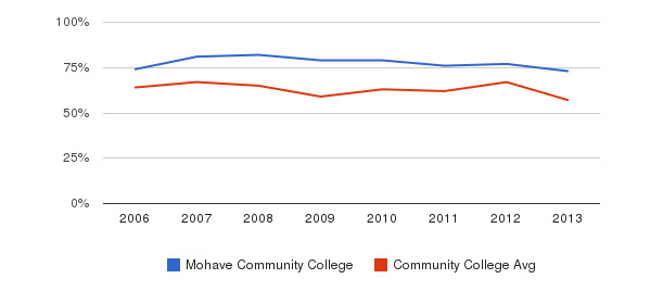 Mohave Community College White&nbsp(2006-2013)
