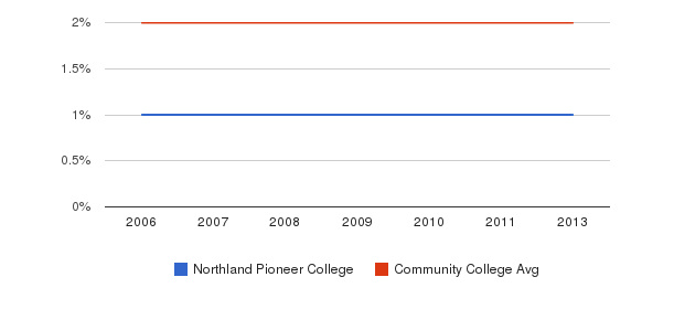 Northland Pioneer College Asian&nbsp(2006-2013)