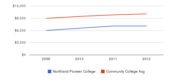 Northland Pioneer College Out-State Tuition Fees&nbsp(2009-2012)