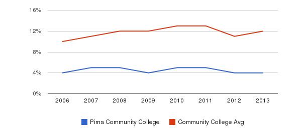 Pima Community College Black&nbsp(2006-2013)