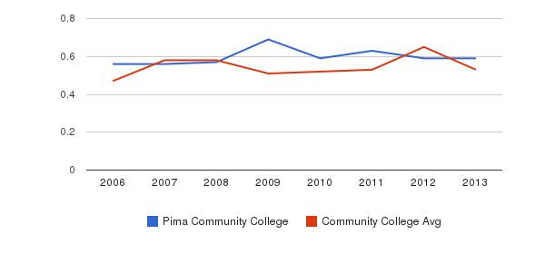 Pima Community College Diversity Score&nbsp(2006-2013)