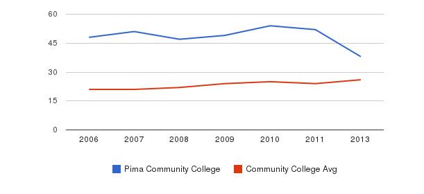 Pima Community College student staff&nbsp(2006-2013)
