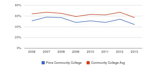Pima Community College White&nbsp(2006-2013)