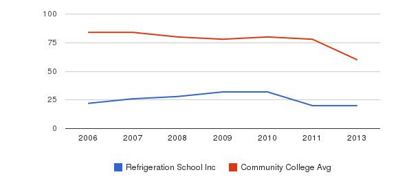 Refrigeration School Inc Total Faculty&nbsp(2006-2013)