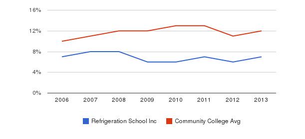 Refrigeration School Inc Black&nbsp(2006-2013)