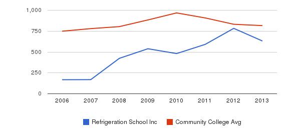 Refrigeration School Inc Full-Time Students&nbsp(2006-2013)