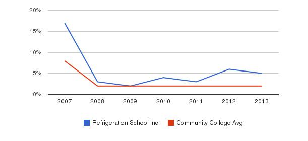 Refrigeration School Inc More&nbsp(2007-2013)
