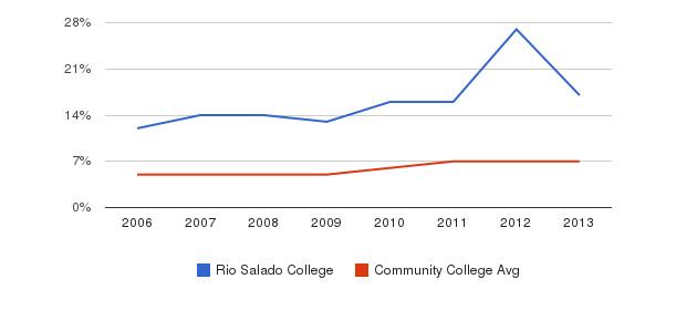 Rio Salado College Hispanic&nbsp(2006-2013)
