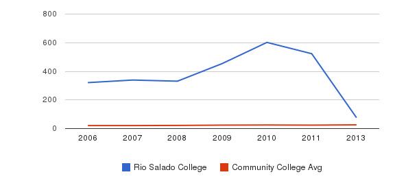 Rio Salado College student staff&nbsp(2006-2013)
