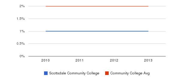 Scottsdale Community College More&nbsp(2010-2013)