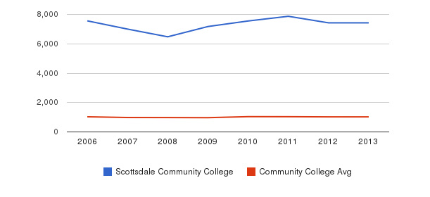 Scottsdale Community College Part-Time Students&nbsp(2006-2013)