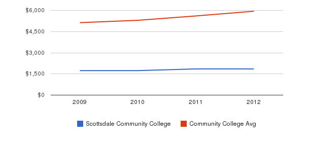 Scottsdale Community College In-State Tuition Fees&nbsp(2009-2012)