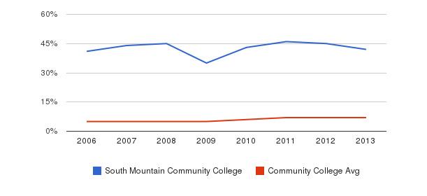 South Mountain Community College Hispanic&nbsp(2006-2013)