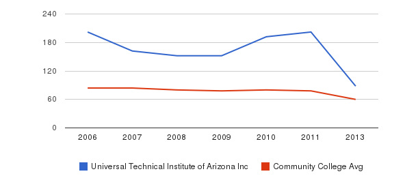 Universal Technical Institute of Arizona Inc Total Faculty&nbsp(2006-2013)