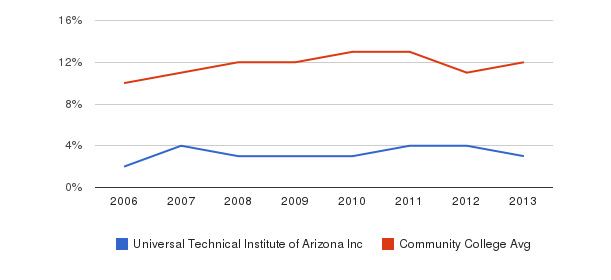 Universal Technical Institute of Arizona Inc Black&nbsp(2006-2013)