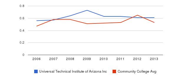 Universal Technical Institute of Arizona Inc Diversity Score&nbsp(2006-2013)