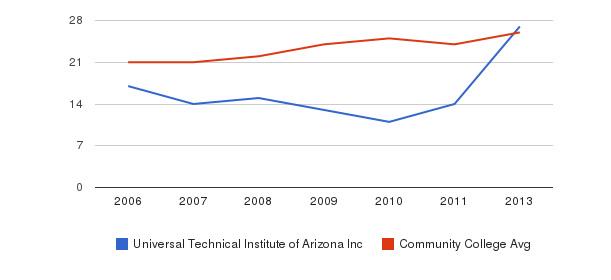 Universal Technical Institute of Arizona Inc student staff&nbsp(2006-2013)