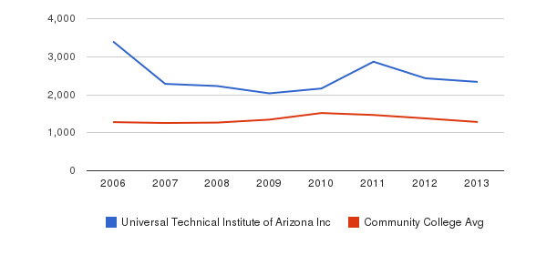 Universal Technical Institute of Arizona Inc Total Enrollment&nbsp(2006-2013)