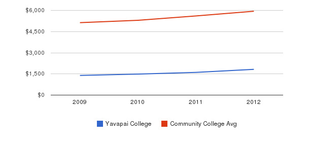 Yavapai College In-State Tuition Fees&nbsp(2009-2012)