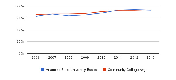 Arkansas State University-Beebe % Students Receiving Some Financial Aid&nbsp(2006-2013)