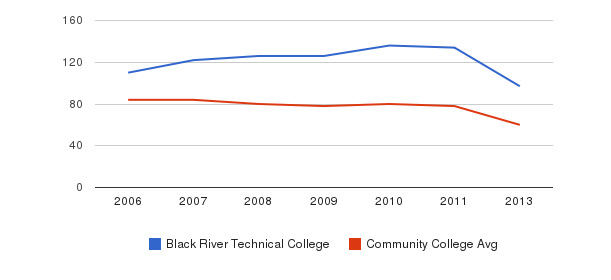 Black River Technical College Total Faculty&nbsp(2006-2013)