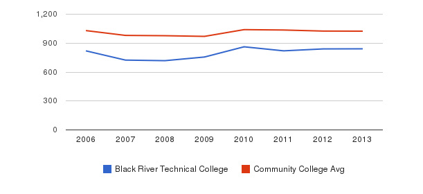 Black River Technical College Part-Time Students&nbsp(2006-2013)