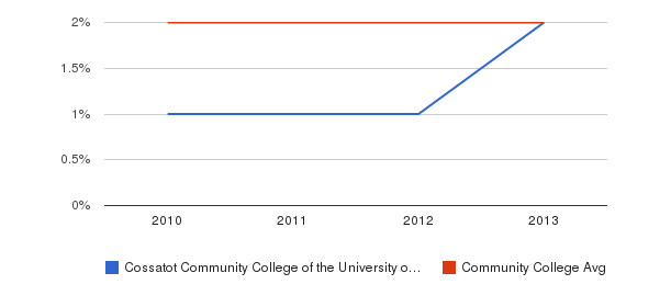 Cossatot Community College of the University of Arkansas More&nbsp(2010-2013)