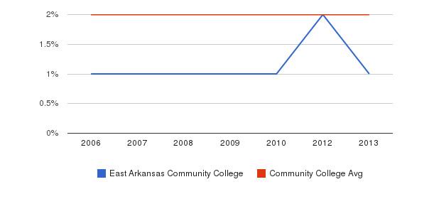 East Arkansas Community College Asian&nbsp(2006-2013)