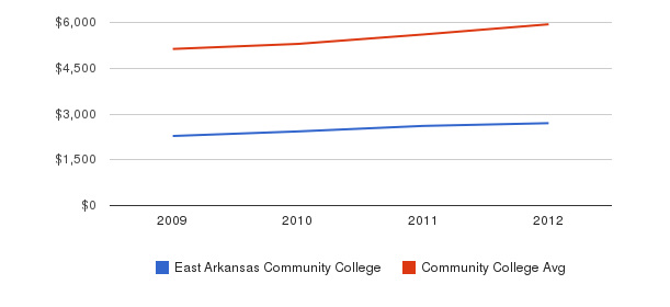 East Arkansas Community College In-State Tuition Fees&nbsp(2009-2012)