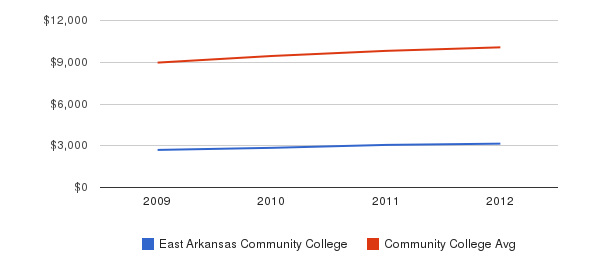 East Arkansas Community College Out-State Tuition Fees&nbsp(2009-2012)