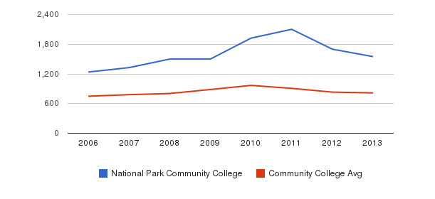 National Park Community College Full-Time Students&nbsp(2006-2013)