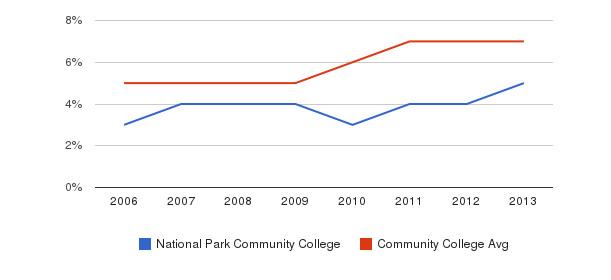 National Park Community College Hispanic&nbsp(2006-2013)