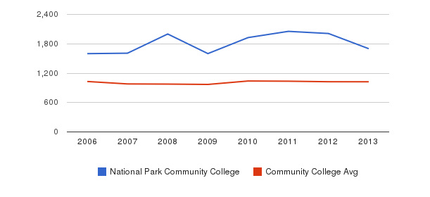 National Park Community College Part-Time Students&nbsp(2006-2013)
