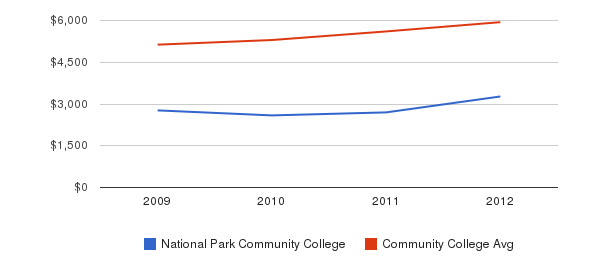 National Park Community College In-State Tuition Fees&nbsp(2009-2012)