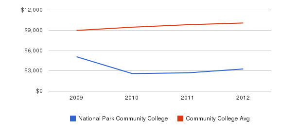 National Park Community College Out-State Tuition Fees&nbsp(2009-2012)