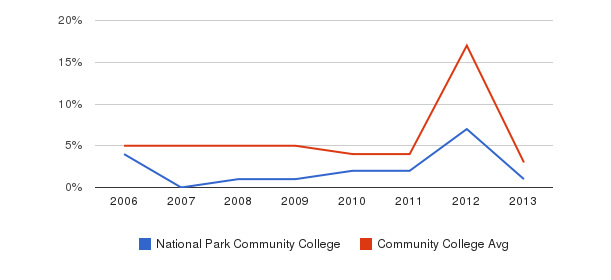 National Park Community College Unknown&nbsp(2006-2013)