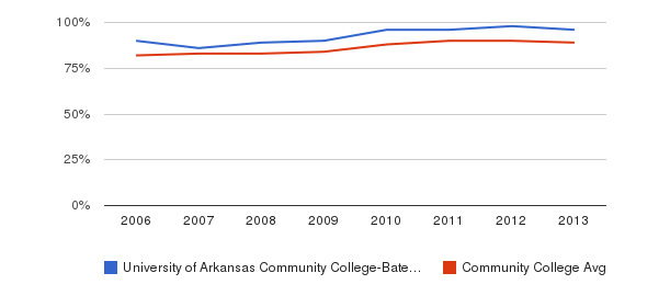 University of Arkansas Community College-Batesville % Students Receiving Some Financial Aid&nbsp(2006-2013)