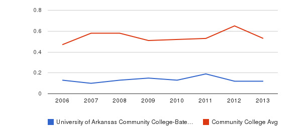 University of Arkansas Community College-Batesville Diversity Score&nbsp(2006-2013)