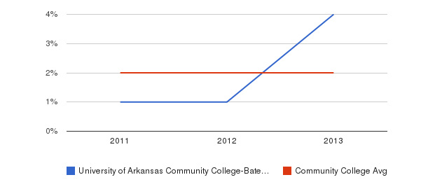 University of Arkansas Community College-Batesville More&nbsp(2011-2013)