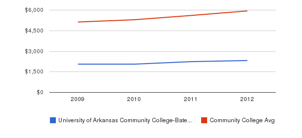 University of Arkansas Community College-Batesville In-State Tuition Fees&nbsp(2009-2012)